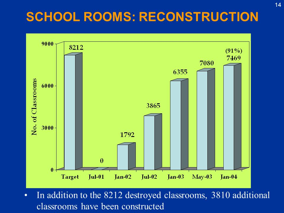 14 SCHOOL ROOMS: RECONSTRUCTION In addition to the 8212 destroyed classrooms, 3810 additional classrooms have been constructed (91%)