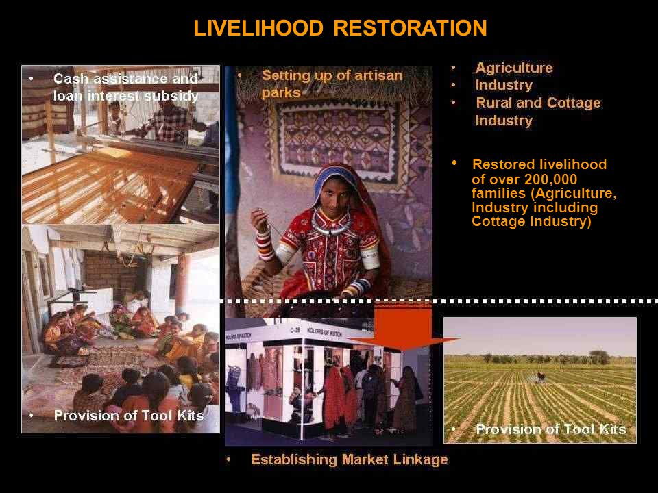 LIVELIHOOD RESTORATION Restored livelihood of over 200,000 families (Agriculture, Industry including Cottage Industry)