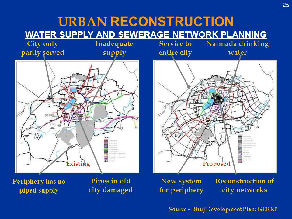 25 City only partly served Inadequate supply Periphery has no piped supply Pipes in old city damaged Service to entire city Narmada drinking water New system for periphery Reconstruction of city networks ExistingProposed Source – Bhuj Development Plan: GERRP URBAN RECONSTRUCTION WATER SUPPLY AND SEWERAGE NETWORK PLANNING