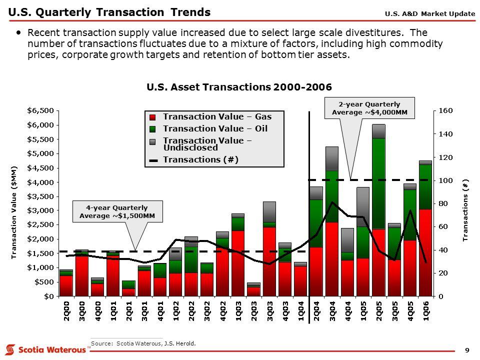 9 U.S. Quarterly Transaction Trends U.S.