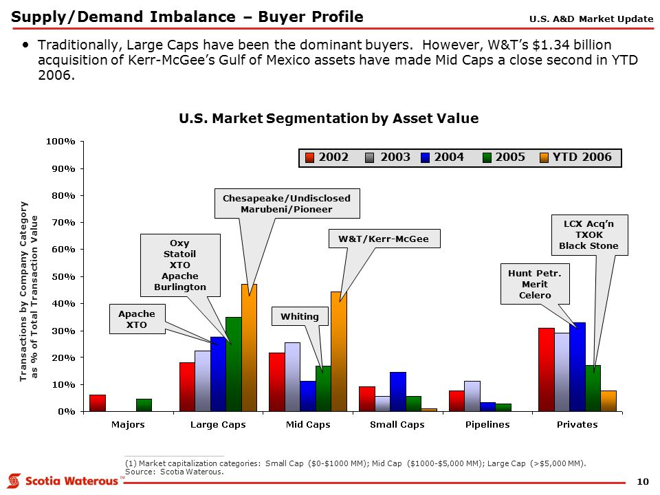 10 Supply/Demand Imbalance – Buyer Profile U.S.Market Segmentation by Asset Value Hunt Petr.