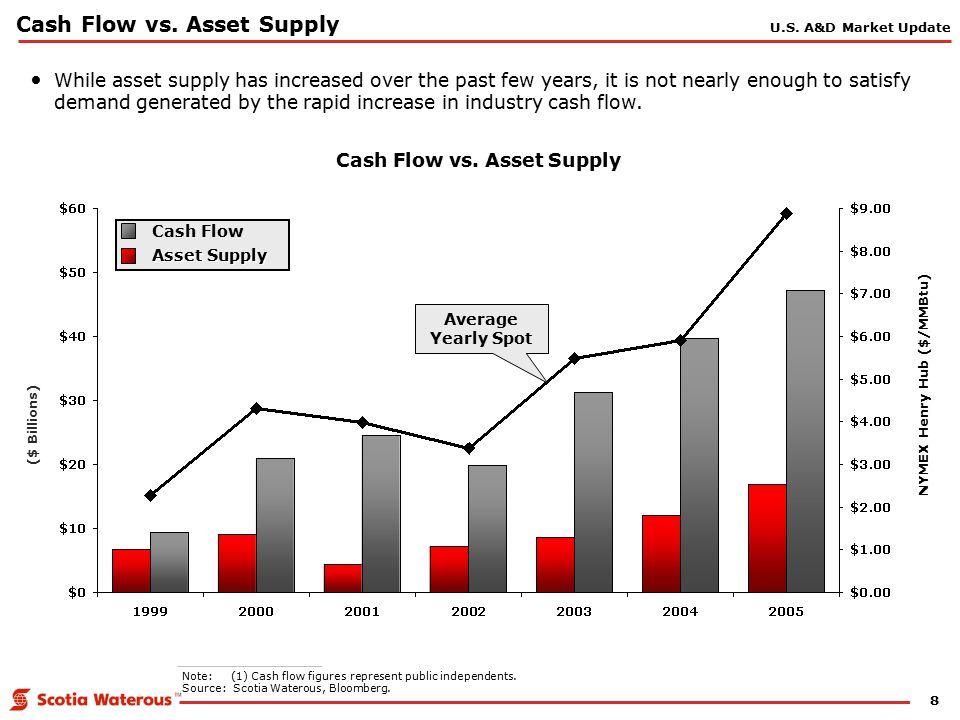 8 Cash Flow vs.
