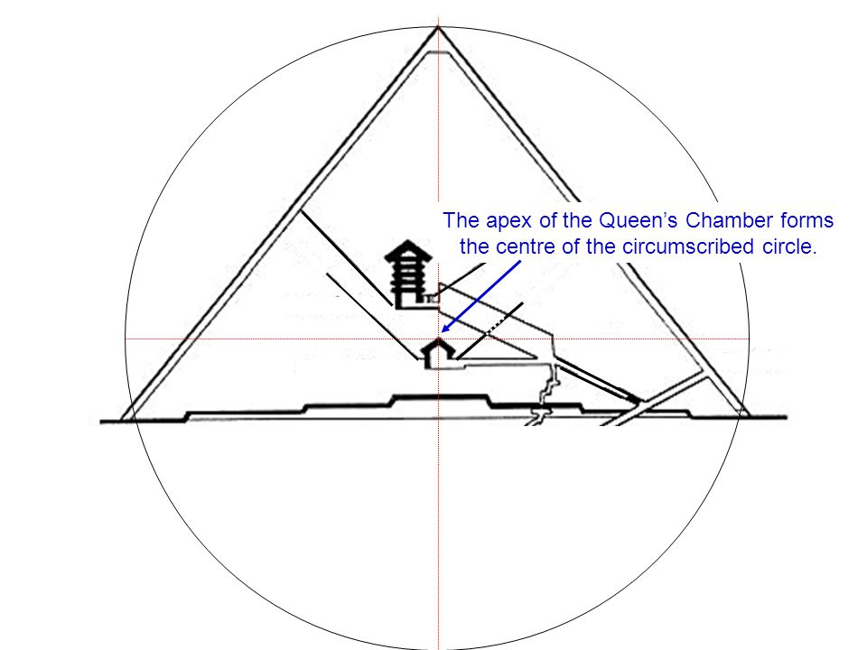 The apex of the Queen's Chamber forms the centre of the circumscribed circle.