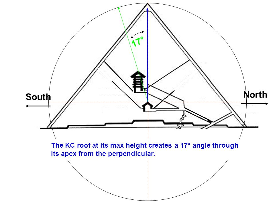 South North 17° The KC roof at its max height creates a 17° angle through its apex from the perpendicular.