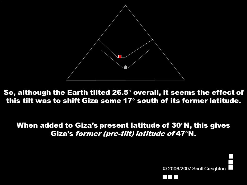 So, although the Earth tilted 26.5° overall, it seems the effect of this tilt was to shift Giza some 17° south of its former latitude.