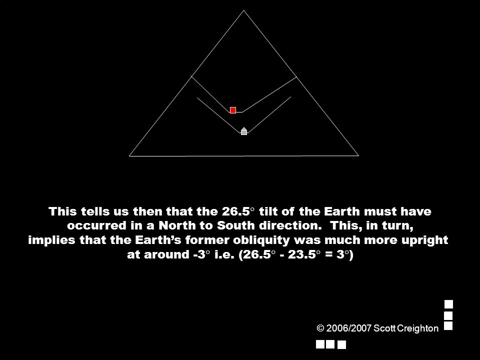 This tells us then that the 26.5° tilt of the Earth must have occurred in a North to South direction.