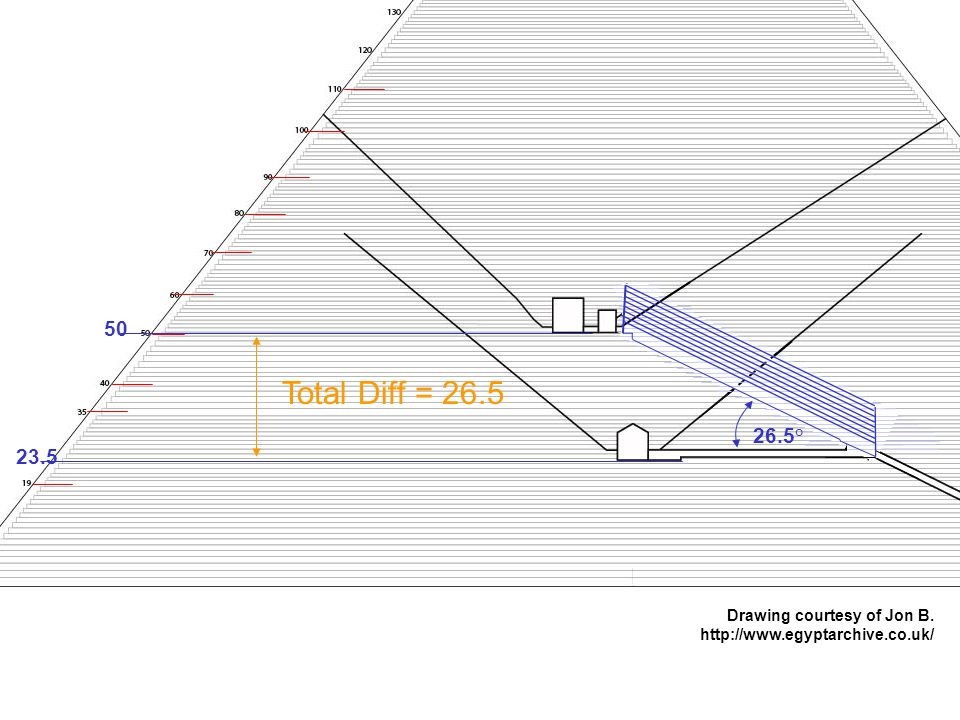 23.5 50 26.5° Drawing courtesy of Jon B. http://www.egyptarchive.co.uk/ Total Diff = 26.5