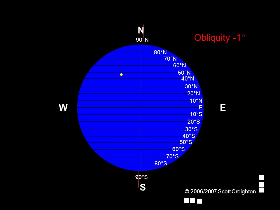 © 2006/2007 Scott Creighton Obliquity -1° S N 90°S 90°N EW 70°N E 10°N 20°N 30°N 40°N 50°N 60°N 10°S 20°S 30°S 40°S 50°S 60°S 70°S 80°S 80°N