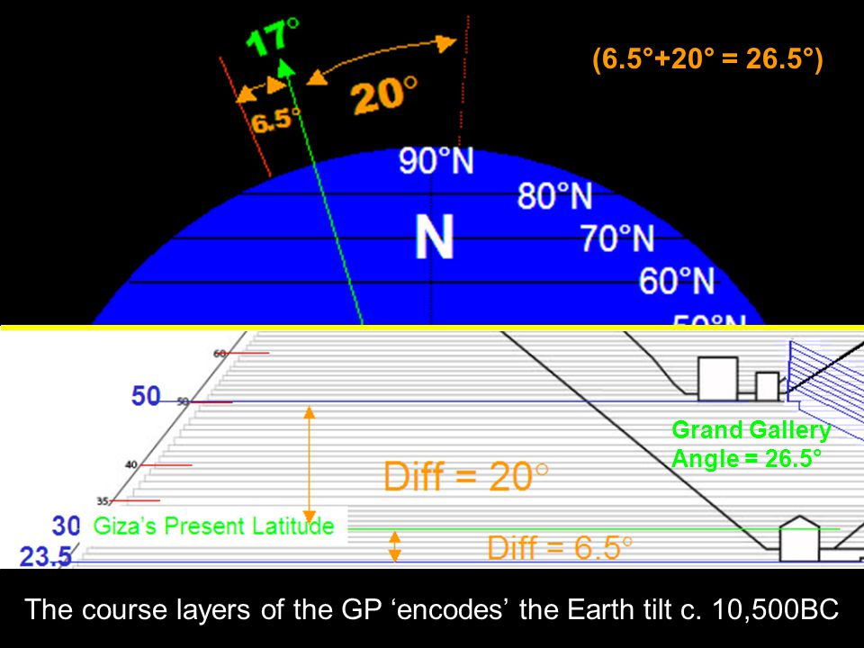 The course layers of the GP 'encodes' the Earth tilt c.
