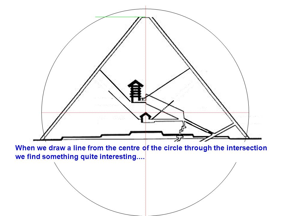 When we draw a line from the centre of the circle through the intersection we find something quite interesting....