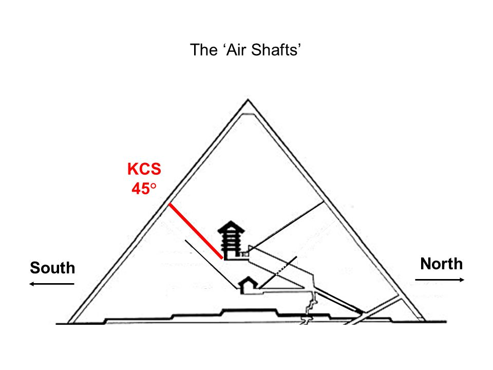 South North KCS 45° The 'Air Shafts'