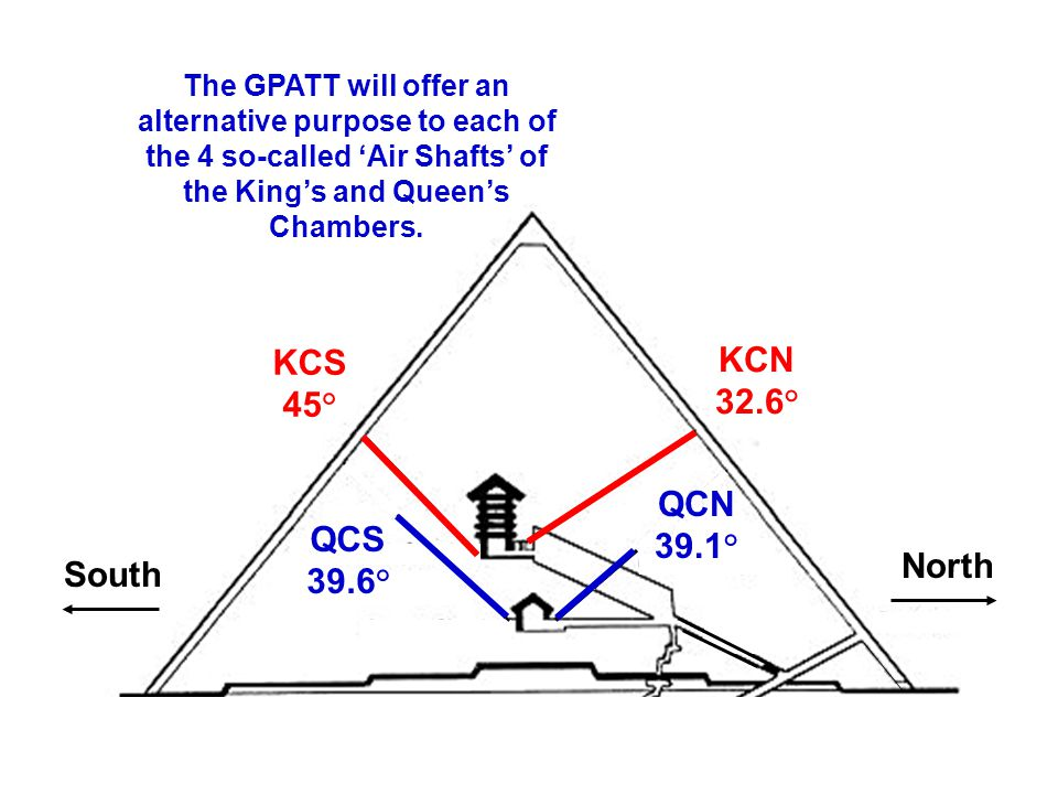 South North QCN 39.1° QCS 39.6° KCN 32.6° KCS 45° The GPATT will offer an alternative purpose to each of the 4 so-called 'Air Shafts' of the King's and Queen's Chambers.