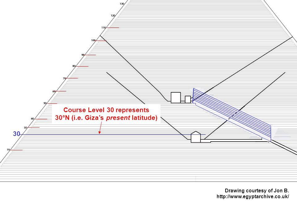 30 Course Level 30 represents 30°N (i.e. Giza's present latitude) Drawing courtesy of Jon B.