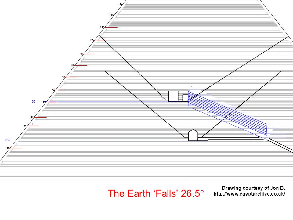 23.5 50 The Earth 'Falls' 26.5° Drawing courtesy of Jon B. http://www.egyptarchive.co.uk/