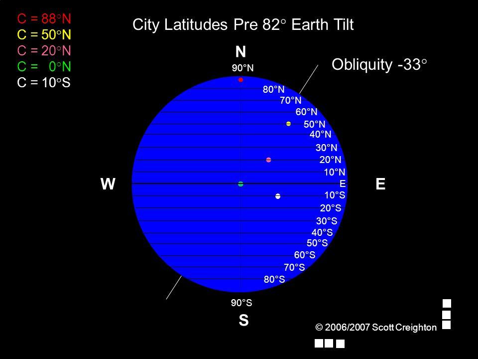 E Obliquity -33° W S N 70°N 80°N 90°N E 10°N 20°N 30°N 40°N 50°N 60°N 10°S 90°S 20°S 30°S 40°S 50°S 60°S 70°S 80°S C = 88°N C = 50°N C = 20°N C = 0°N C = 10°S City Latitudes Pre 82° Earth Tilt
