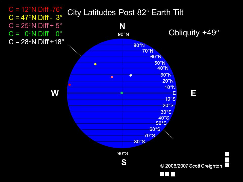 © 2006/2007 Scott Creighton E Obliquity +49° W S N 70°N 80°N 90°N E 10°N 20°N 30°N 40°N 50°N 60°N 10°S 90°S 20°S 30°S 40°S 50°S 60°S 70°S 80°S C = 12°N Diff -76° C = 47°N Diff - 3° C = 25°N Diff + 5° C = 0°N Diff 0° C = 28°N Diff +18° City Latitudes Post 82° Earth Tilt