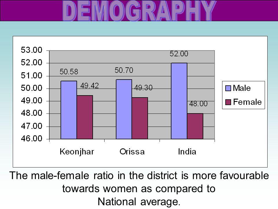 DEMOGRAPHY OF KEONJHAR  Total Population : 1561990 (As per 2001 Census)  Literacy Rate : 59.24 %  ST Literacy Rate: 40.30 %  SC Literacy Rate: 64.38 %  Male Literacy Rate : 71.99 %  Female Literacy Rate : 46.22 %  Population Density : 188 per Sq.