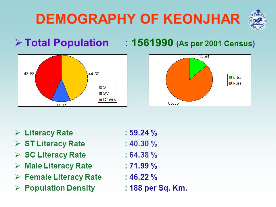 DEMOGRAPHY OF KEONJHAR  Total Population : 1561990 (As per 2001 Census)  Literacy Rate : 59.24 %  ST Literacy Rate: 40.30 %  SC Literacy Rate: 64.