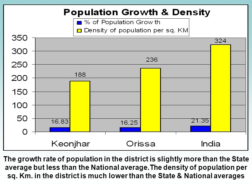 The growth rate of population in the district is slightly more than the State average but less than the National average.The density of population per