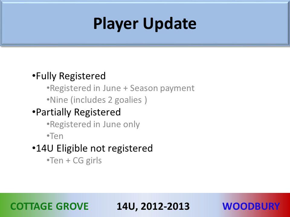 COTTAGE GROVEWOODBURY14U, 2012-2013 Player Update Fully Registered Registered in June + Season payment Nine (includes 2 goalies ) Partially Registered Registered in June only Ten 14U Eligible not registered Ten + CG girls