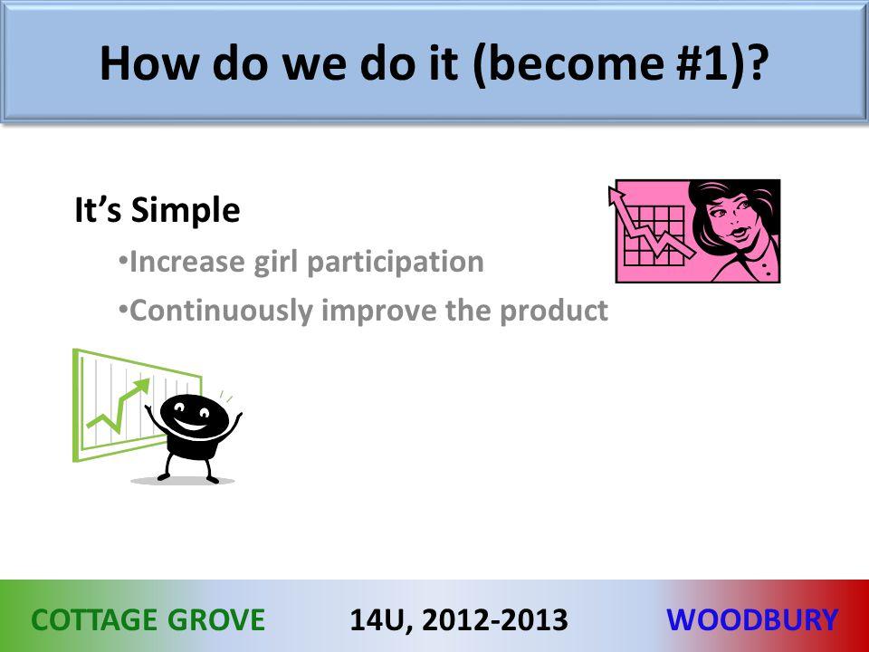 COTTAGE GROVEWOODBURY14U, 2012-2013 How do we do it (become #1).