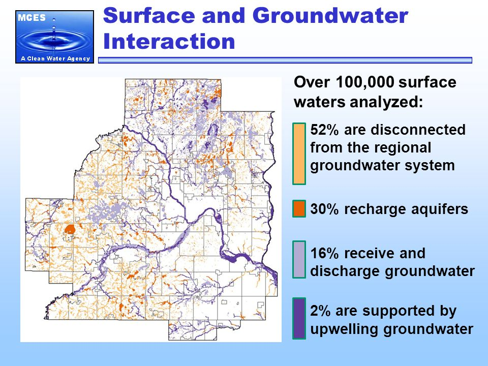 Surface and Groundwater Interaction Over 100,000 surface waters analyzed: 52% are disconnected from the regional groundwater system 30% recharge aquifers 16% receive and discharge groundwater 2% are supported by upwelling groundwater