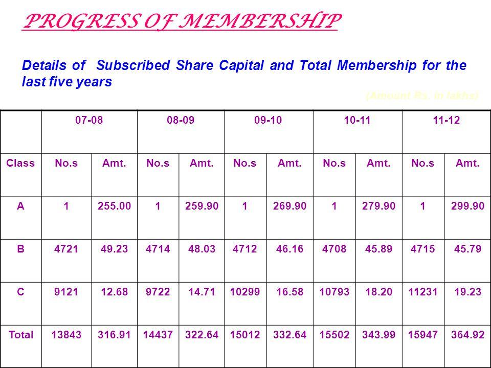 The membership as on 31-03-2012 as follows: 2011-12 Class No.sAmt.