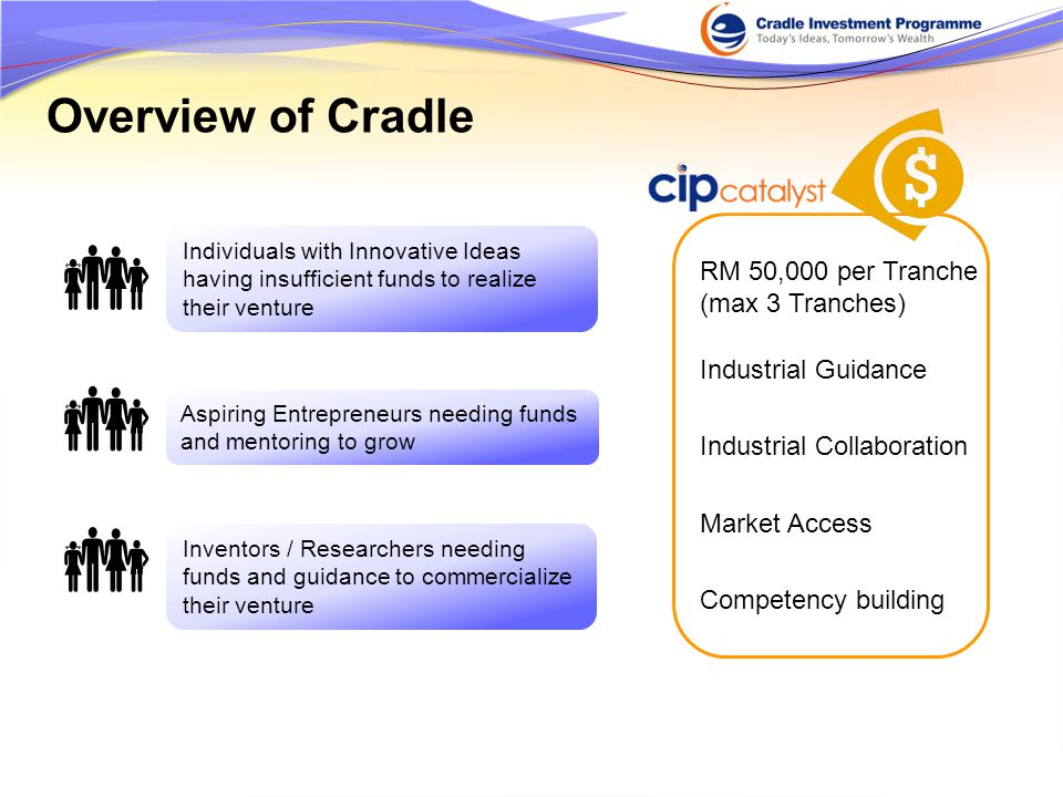 Overview of Cradle  Individuals with Innovative Ideas having insufficient funds to realize their venture  Aspiring Entrepreneurs needing funds and mentoring to grow Inventors / Researchers needing funds and guidance to commercialize their venture  RM 50,000 per Tranche (max 3 Tranches) Industrial Guidance Market Access Competency building Industrial Collaboration