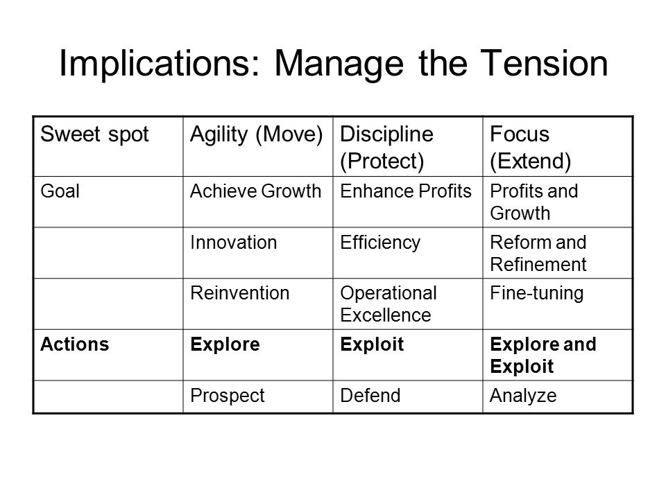 Implications: Manage the Tension Sweet spotAgility (Move)Discipline (Protect) Focus (Extend) GoalAchieve GrowthEnhance ProfitsProfits and Growth InnovationEfficiencyReform and Refinement ReinventionOperational Excellence Fine-tuning ActionsExploreExploitExplore and Exploit ProspectDefendAnalyze