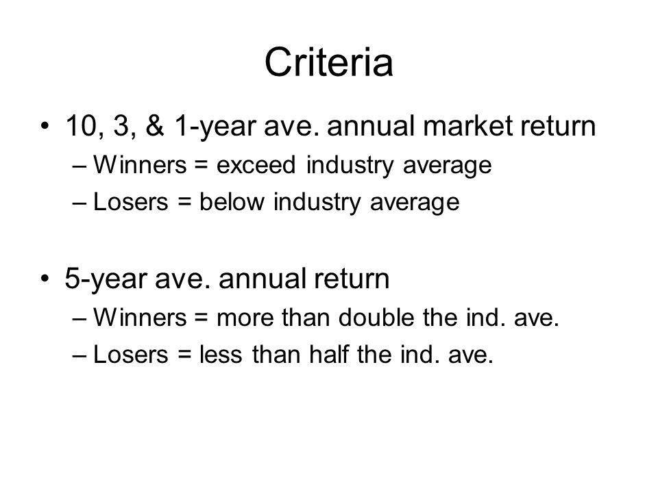 Criteria 10, 3, & 1-year ave.