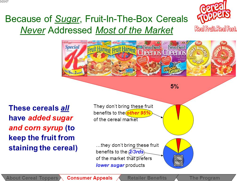 3/20/07 Many Consumers Just Don't Want Sugar The cold cereal market, segmented by sugar content, which roughly align to their target markets Segment Sugar Weight as % of Total WeightTarget market Low sugar0% to 20.3%Adults Medium sugar21.6% to 33.9%Historically to kids High sugar26.4% to 55.6%Kids/teens Up to age 44, equal numbers of consumers say they consume high, medium and low sugar cold cereals In recent years, schools, parents and even students are showing a backlash against sugar and high fructose corn syrup in children's diets.
