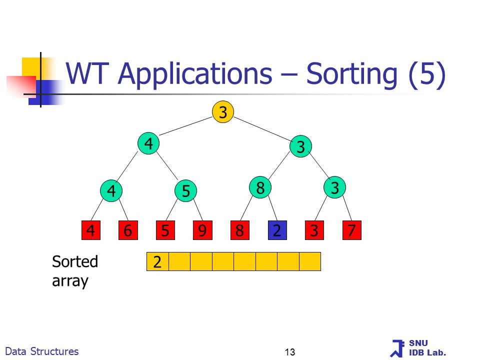 SNU IDB Lab. Data Structures 13 WT Applications – Sorting (5) 3 4 3 45 83 46598237 2 Sorted array