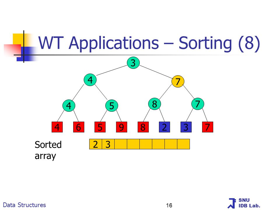 SNU IDB Lab. Data Structures 16 WT Applications – Sorting (8) 3 4 7 45 87 46598237 23 Sorted array