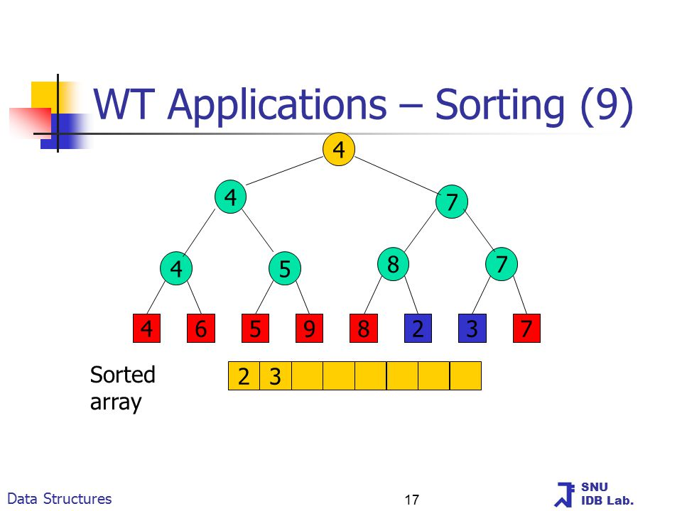 SNU IDB Lab. Data Structures 17 WT Applications – Sorting (9) 4 4 7 45 87 46598237 23 Sorted array