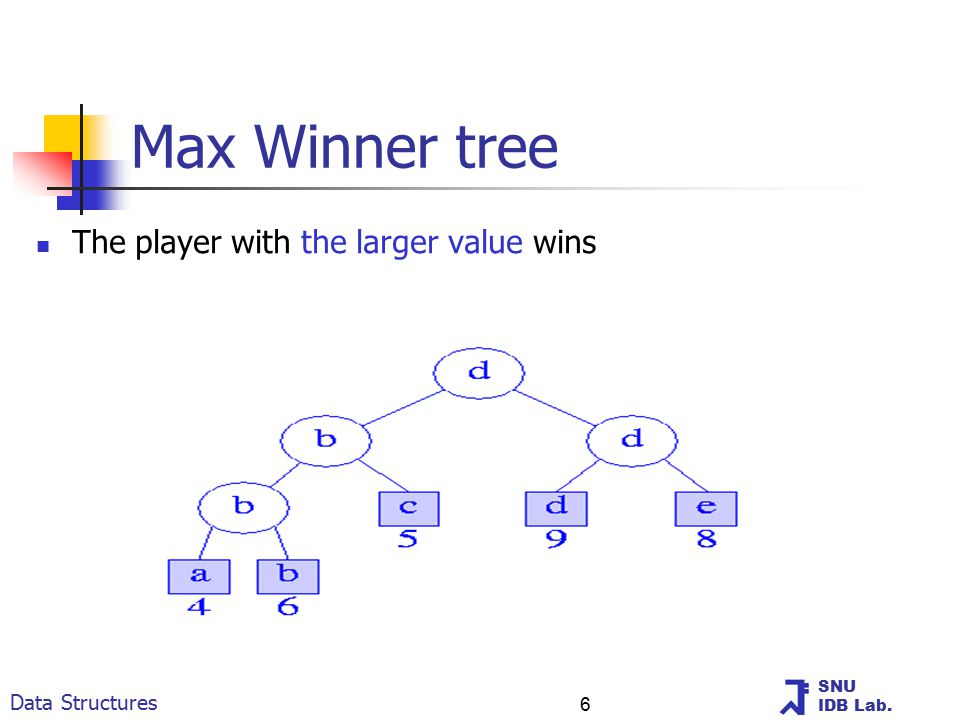 SNU IDB Lab. Data Structures 6 Max Winner tree The player with the larger value wins