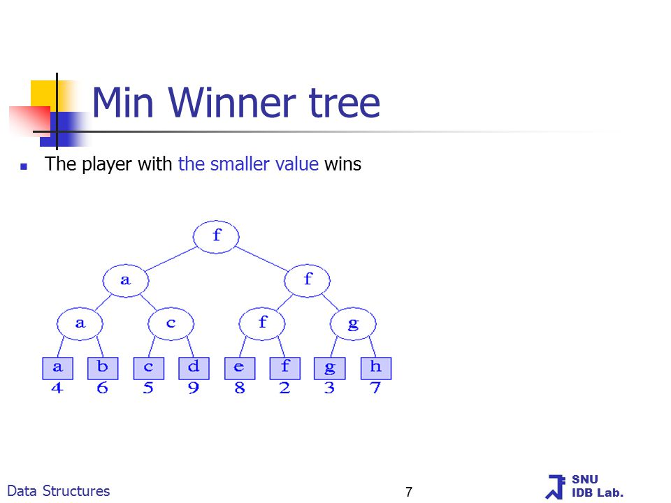 SNU IDB Lab. Data Structures 7 Min Winner tree The player with the smaller value wins