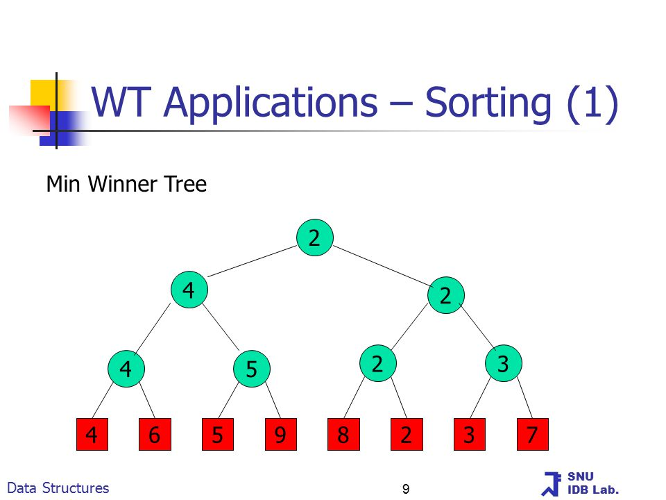 SNU IDB Lab. Data Structures 9 WT Applications – Sorting (1) 2 4 2 45 23 46598237 Min Winner Tree