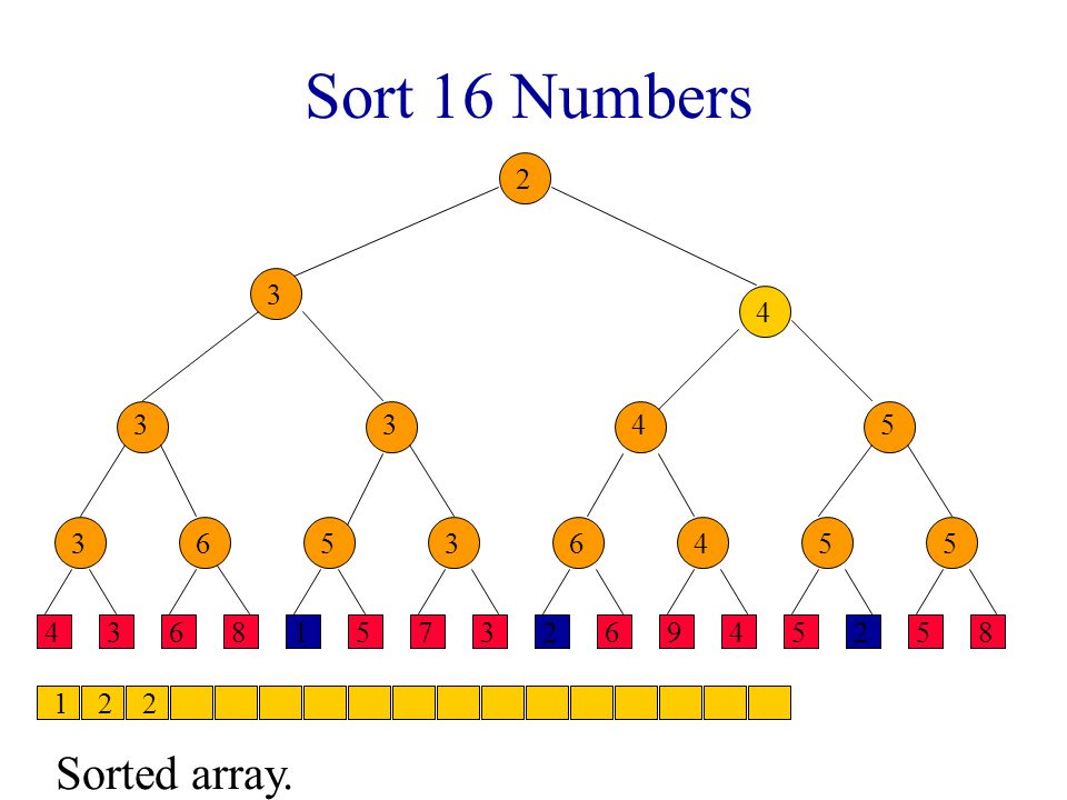 Sort 16 Numbers 4368157326945258 36 3 536455 345 3 4 2 Sorted array. 122