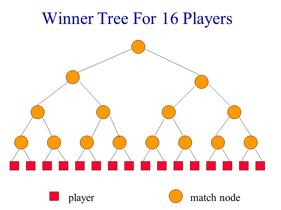 More Selection Tree Applications k-way merging of runs during an external merge sort Truck loading