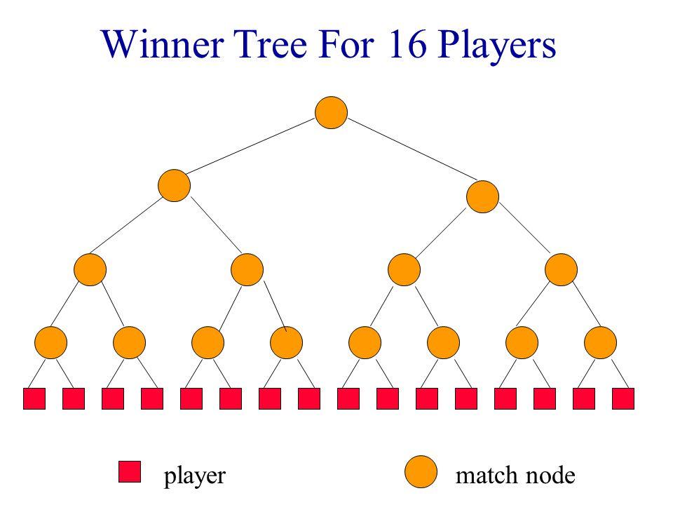 Winner Tree For 16 Players 4368157326945258 Smaller element wins => min winner tree.