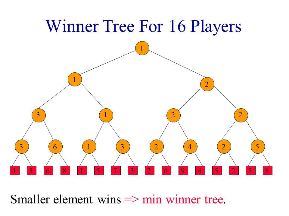 Winner Tree For 16 Players 4368157326945258 Smaller element wins => min winner tree. 36132425 3122 1 2 1