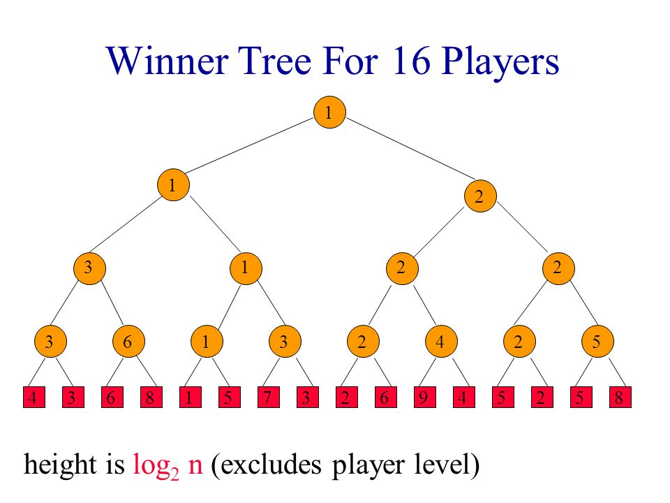 Complexity Of Initialize O(1) time to play match at each match node.