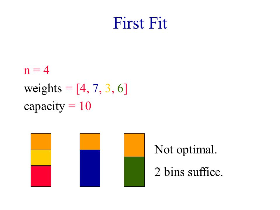 First Fit n = 4 weights = [4, 7, 3, 6] capacity = 10 Not optimal. 2 bins suffice.