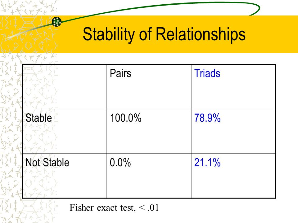 Stability of Relationships PairsTriads Stable100.0%78.9% Not Stable0.0%21.1% Fisher exact test, <.01