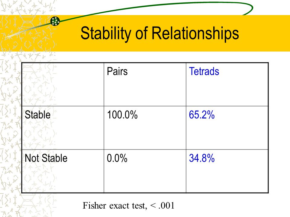 Stability of Relationships PairsTetrads Stable100.0%65.2% Not Stable0.0%34.8% Fisher exact test, <.001