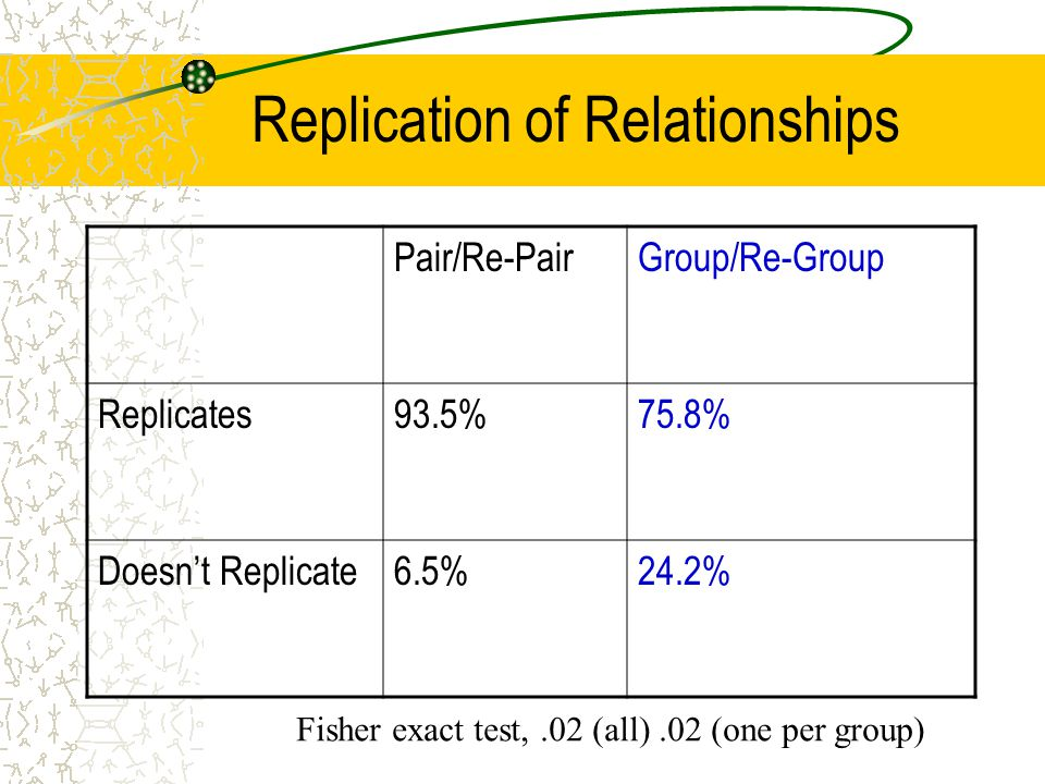 Replication of Relationships Pair/Re-PairGroup/Re-Group Replicates93.5%75.8% Doesn't Replicate6.5%24.2% Fisher exact test,.02 (all).02 (one per group)