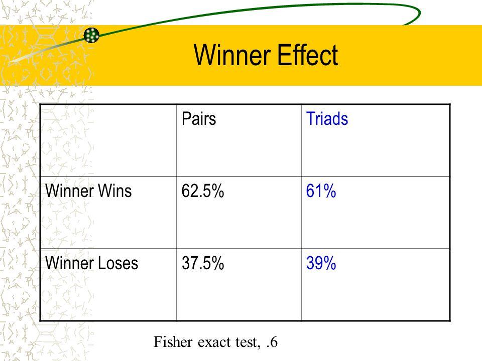 Winner Effect PairsTriads Winner Wins62.5%61% Winner Loses37.5%39% Fisher exact test,.6