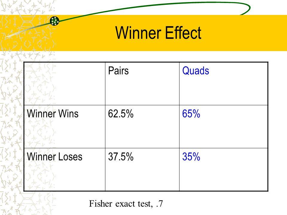 Winner Effect PairsQuads Winner Wins62.5%65% Winner Loses37.5%35% Fisher exact test,.7