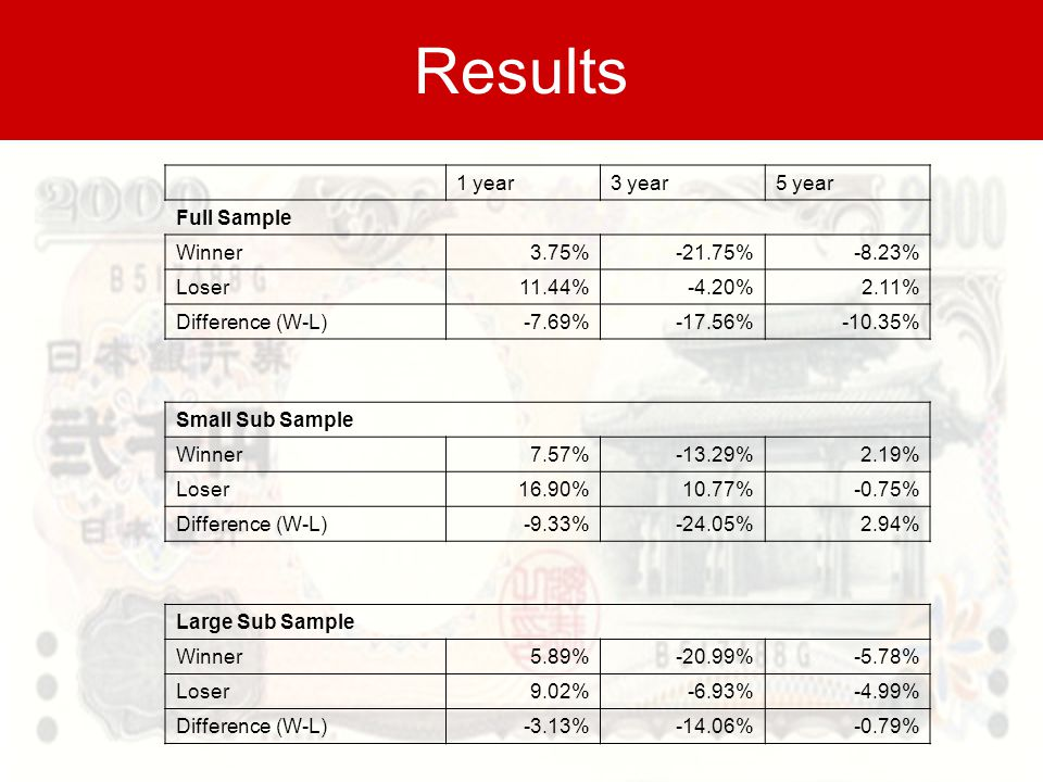 Results 1 year3 year5 year Full Sample Winner3.75%-21.75%-8.23% Loser11.44%-4.20%2.11% Difference (W-L)-7.69%-17.56%-10.35% Small Sub Sample Winner7.57%-13.29%2.19% Loser16.90%10.77%-0.75% Difference (W-L)-9.33%-24.05%2.94% Large Sub Sample Winner5.89%-20.99%-5.78% Loser9.02%-6.93%-4.99% Difference (W-L)-3.13%-14.06%-0.79%