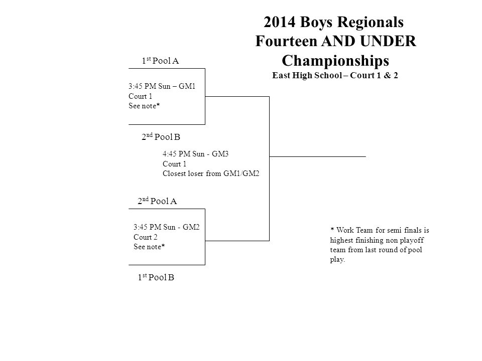 2014 Boys Regionals Fourteen AND UNDER Championships East High School – Court 1 & 2 1 st Pool A 2 nd Pool B 1 st Pool B 4:45 PM Sun - GM3 Court 1 Closest loser from GM1/GM2 3:45 PM Sun – GM1 Court 1 See note* 2 nd Pool A 3:45 PM Sun - GM2 Court 2 See note* * Work Team for semi finals is highest finishing non playoff team from last round of pool play.